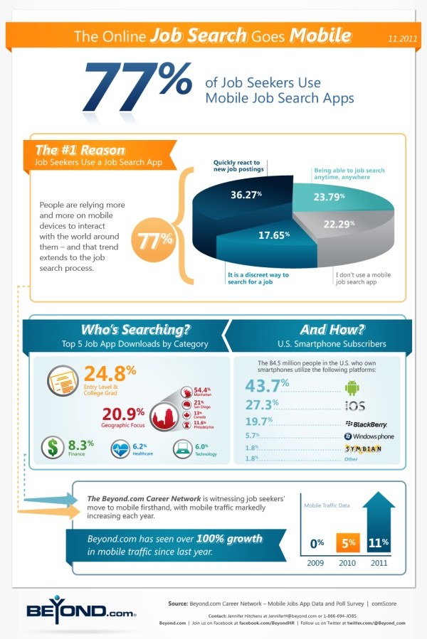 11 best Recruiting Infographics images on Pinterest Data - best job search apps