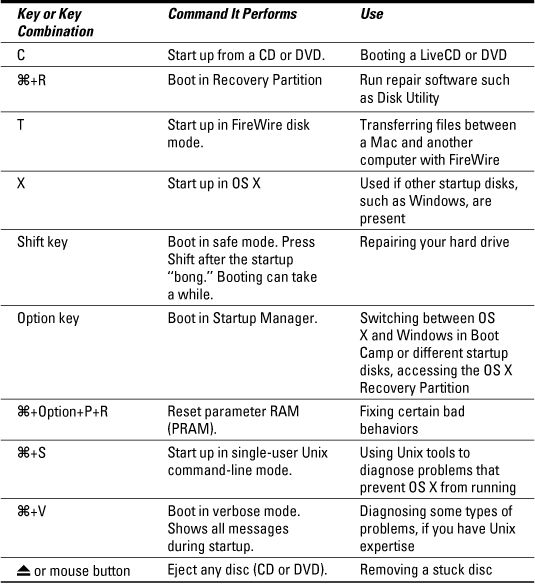 switching to a mac for dummies sheet for dummies