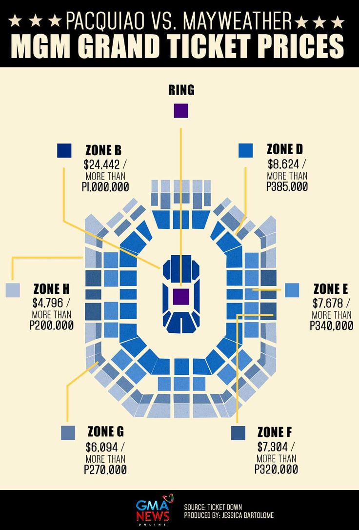 How much do ticket prices to Pacquiao Mayweather cost?  More from: http://www.gmanetwork.com/news/story/458910/sports/boxing/infographic-how-much-do-ticket-prices-to-pacquiao-mayweather-cost   Know more updates about the Pacquiao-Mayweather fight: http://calvinayre.com/sports/