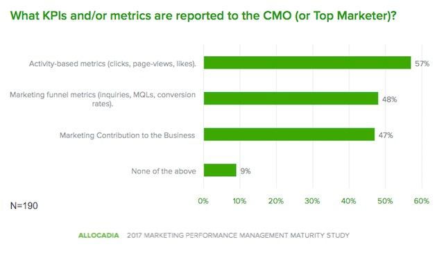 Metrics and KPIs Used for Marketing Performance Measurement