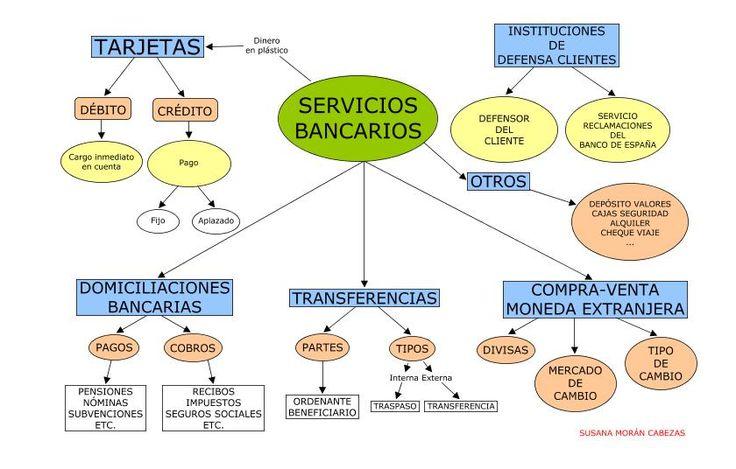 Principales servicios bancarios