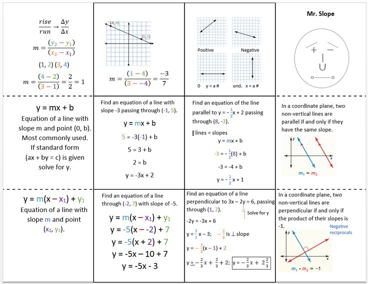 Parallel and Perpendicular Lines Parallel and