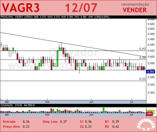 V-AGRO - VAGR3 - 12/07/2012 #VAGR3 #analises #bovespa: Anali Bovespa, Vagr3 Analis, Analis Bovespa