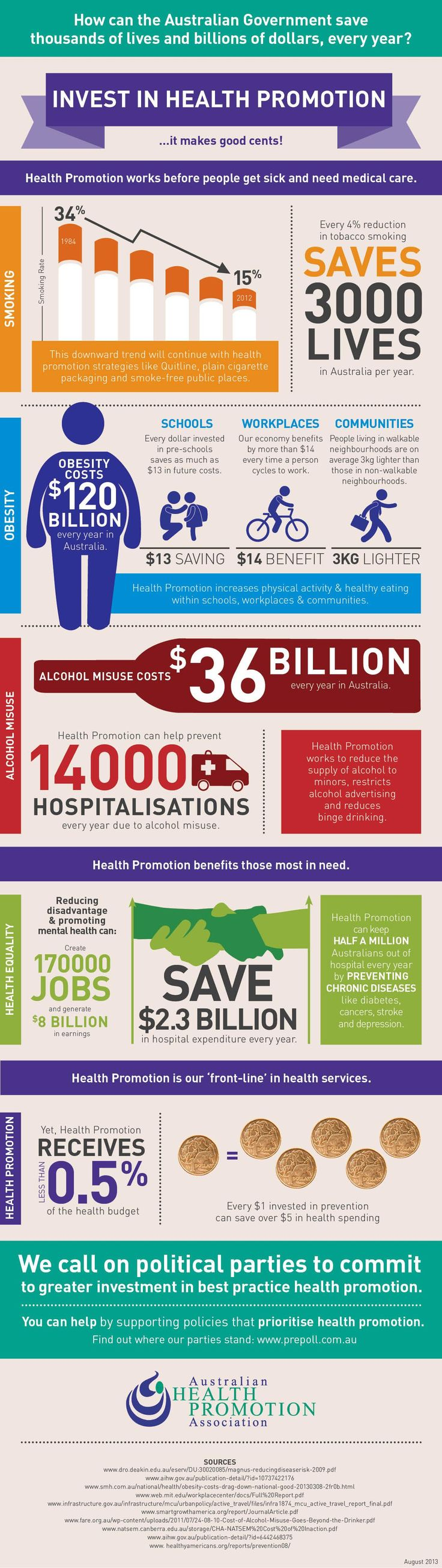 Australian health promotion alliance- The first country to place an emphasis on promotion rather than treatment.