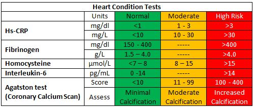 Heart condition tests - Testing lipid levels in the blood is one indirect predictor of cardiovascular risk. There are certain tests to directly predict the heart conditions; they are CRP, Fibrinogen, Lp (a), Homocysteine, Interleukin6, and coronary calcium Scan.