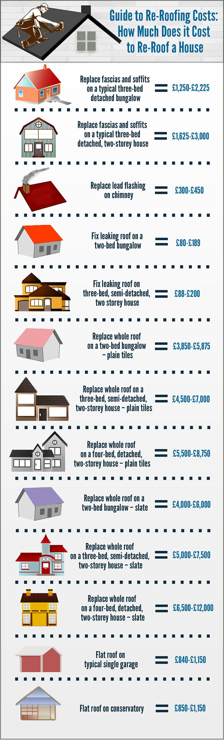 Roof Repair And Replacement Is A Very Common In The UK. However, As Roofs  Come In Many Different Sizes, Shapes And Materials, Cost Can Vary  Significantly.