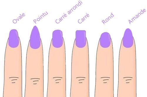 Quelle forme pour quel ongle ?