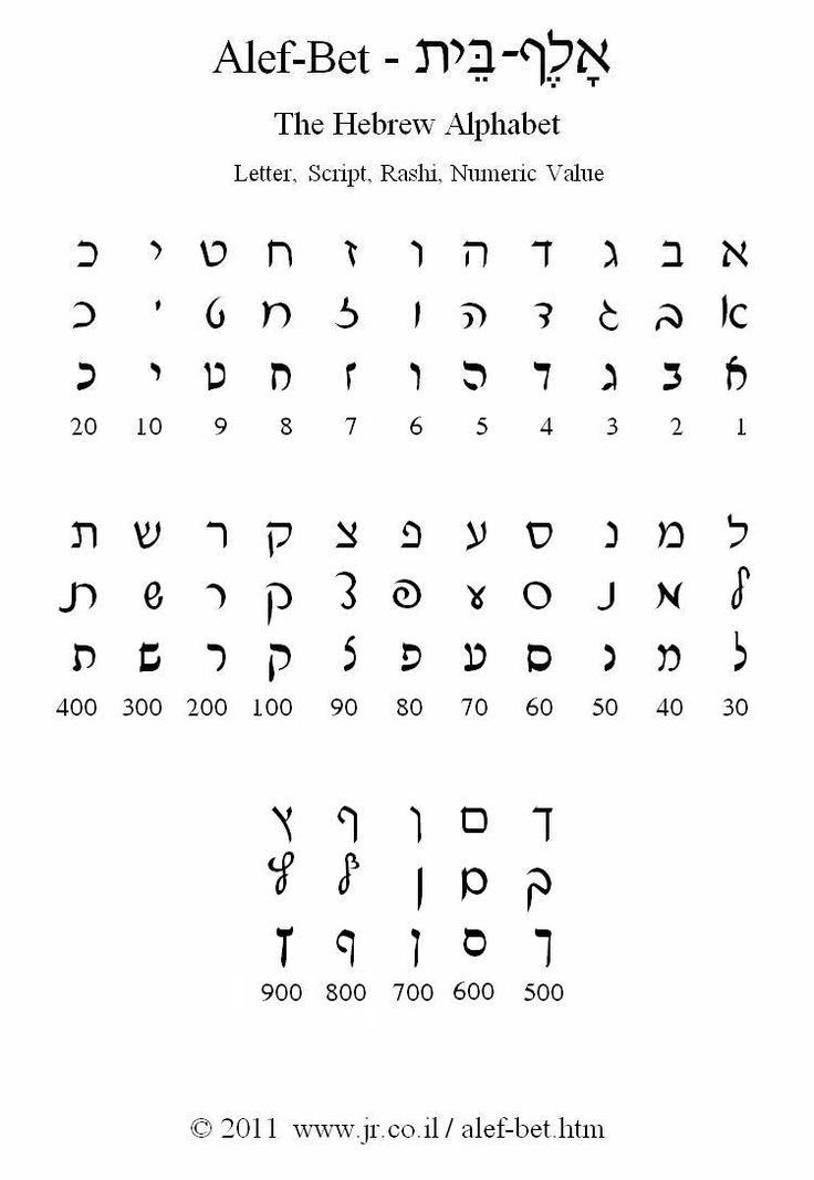 The Hebrew Alphabet - Alef-Bet