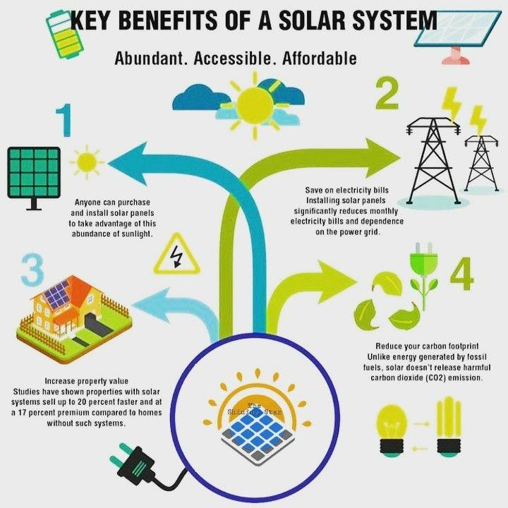 Benefits Of Solar Power Plant Solar Power Plant Solar Power Solar