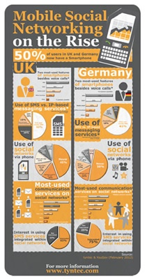 SMS and social networking in Germany & UK|tyntec