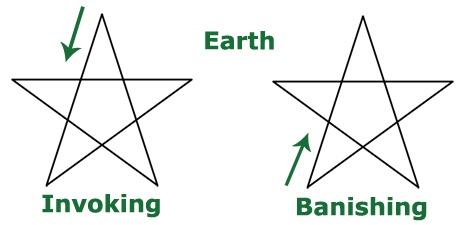 Hervorrufen und das Verbannen der Erde Pentagram