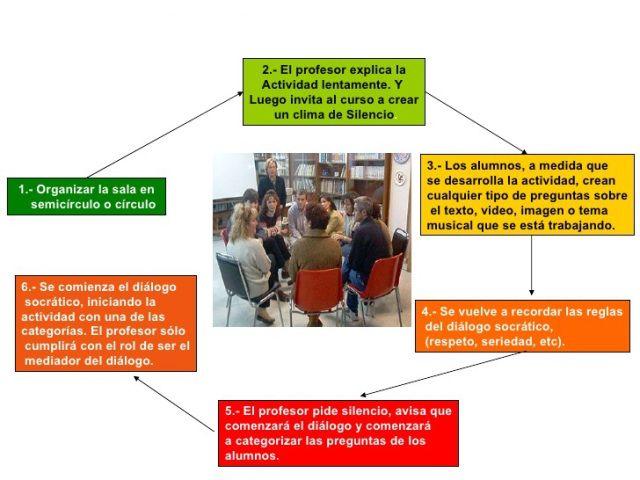 Aplicación en el aula del Seminario socrático como método que favorece la inclusióneducativa.
