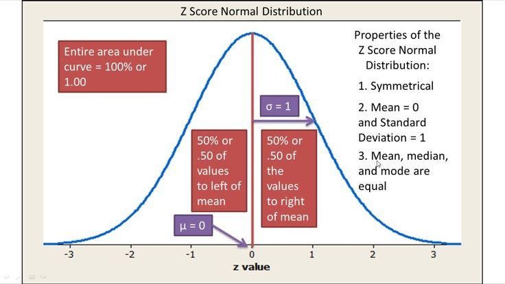 Critical Z-value 0.01 - mathcelebrity.com