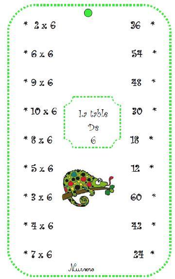 carte à fil - multiplication