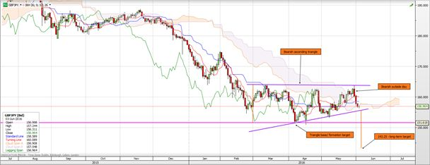 GBPJPY nearing bearish ascending triangle base  https://www.tradingfloor.com/posts/gbpjpy-nearing-bearish-ascending-triangle-base-7718487?utm_medium=tf4-feed&utm_source=extract