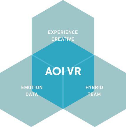 日本一の広告映像プロダクションAOI Pro.。VR/ARチームのブランドサイトです。コンテンツ制作やマーケティング提案のサービス開発に対する姿勢や特徴を紹介。VRドリームマッチに始まる独自性の高いコンテンツの情報も発信します。