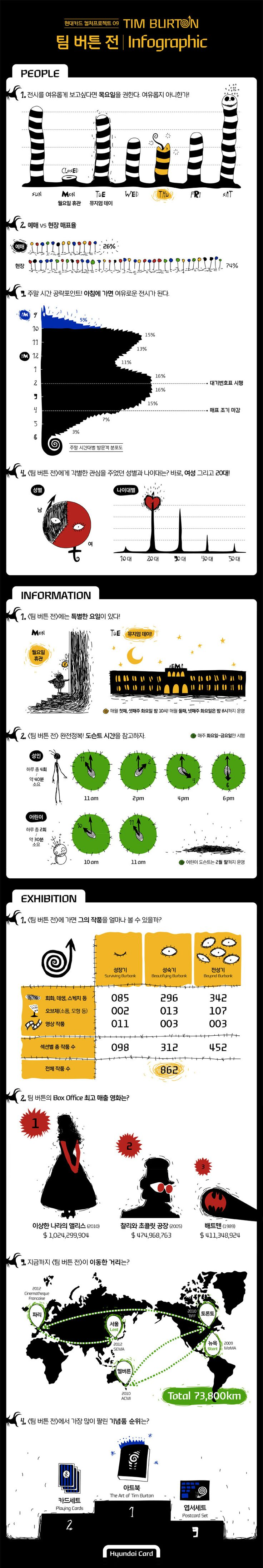 [Hyundai card infographic] The art of Tim Burton exhibition