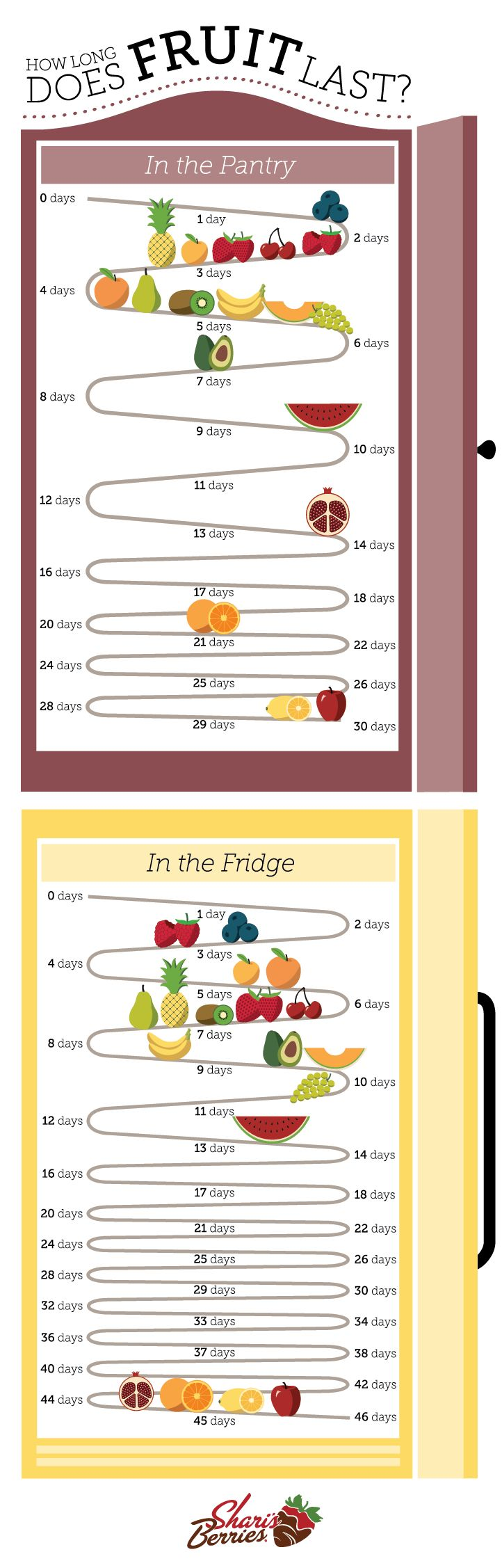 How Long Does Fruit Last? - Wondering if your apples and apricots are still good? It's not always easy to tell. Depending on the fruit, you may have a month or only a few days to enjoy it, especially if they're left in a bowl in the pantry. Chilling your fruits in the fridge can certainly extend their shelf life, but some last longer than others. This chart has all the details.