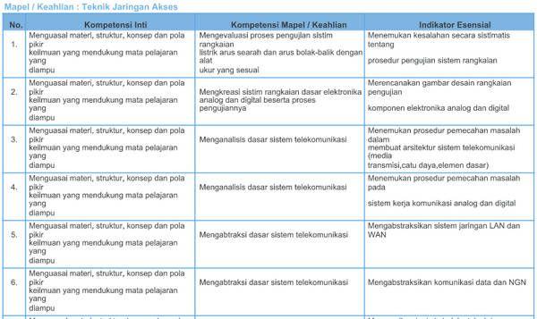 Struktur Kurikulum K13 Sd Revisi 2017
