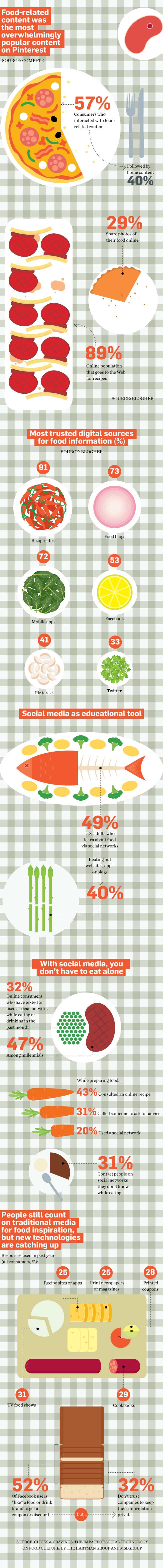 Thanks To Twitter, Facebook and Instagram We'll Never Have Eat Alone | Adweek