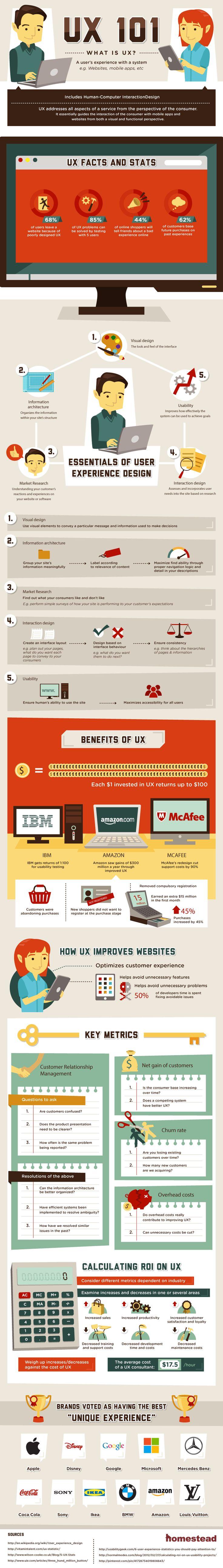 Expérience utilisateur (UX) - Infographie qui parle clairement des bénéfices directs en ROI en investissant dessus.