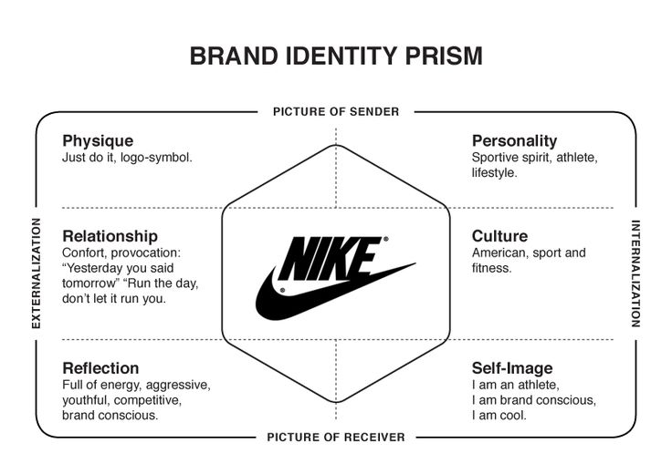 Nike Inc. Generic Strategy & Intensive Growth Strategies