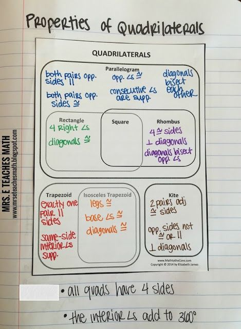 Properties of Quadrilaterals Interactive Notebook Page Idea - link to a free download  |  mrseteachesmath.blogspot.com