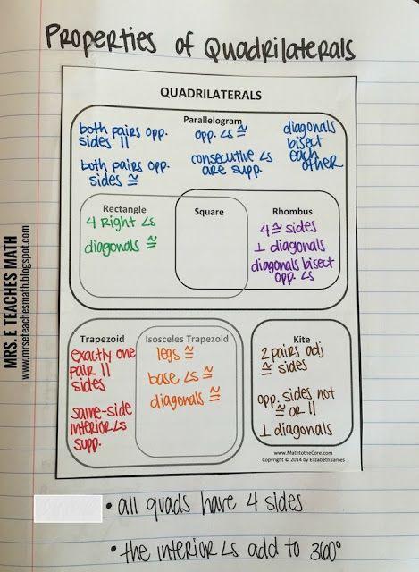 Properties of Quadrilaterals Interactive Notebook Page Idea - link to a free download  |  mrseteachesmath.blogspot.com