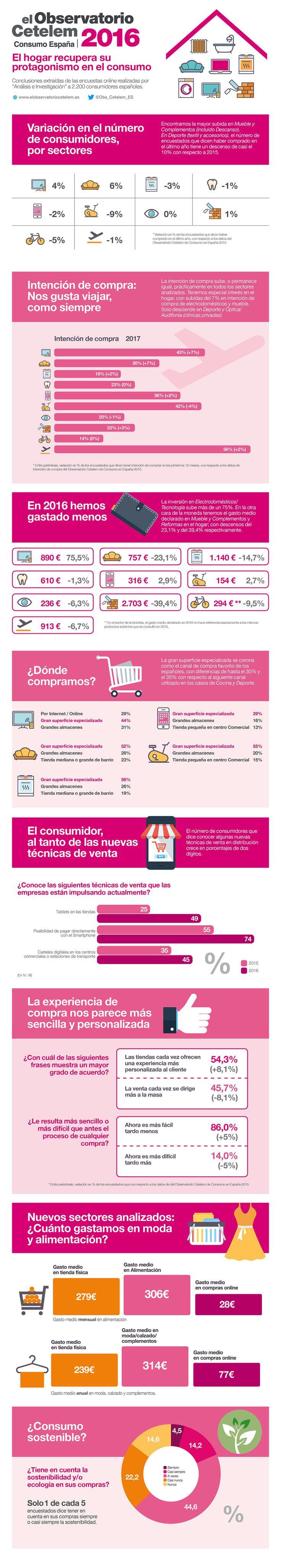 Observatorio Cetelem de Consumo en España 2016. Infografía con algunos de los datos contenidos en este informe sobre hábitos de compra de los consumidores españoles.