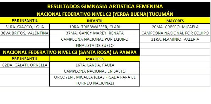 GIMNASIA ARTISTICA – LO DESTACADO DE NOVIEMBRE /  Durante el mes de Noviembre se llevaron a cabo los Torneos Nacionales de Gimnasia Artística Femenina Nivel C2 y C3, como así también de la Rama Masculina Nivel B y C.