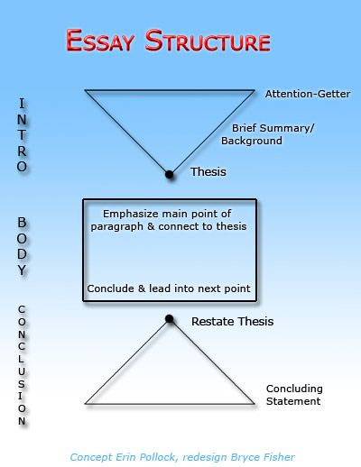 basic composition of an essay