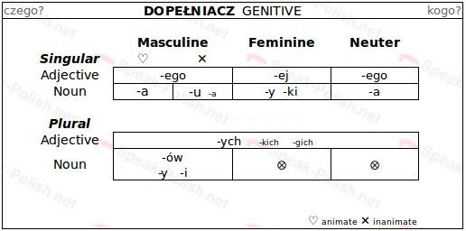 Polish Genitive Case Endings