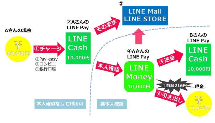 なんとなくわかりにくいLINE Payの仕組みを徹底解剖。LINE CashとMoneyの違いとは?手数料はどこからかかるの? (1/3)