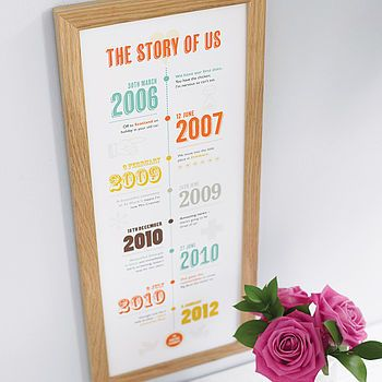 Relationship timeline! Mark down all the important events that have happened each year through your relationship ! :) <3