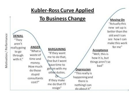 Open Discussion of Grief and Change Process. The Change Curve is based on a model originally developed in the 1960s by Elisabeth Kubler-Ross to explain the ...