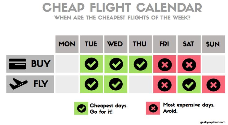 The cheapest days of the week to buy and to go on a flight!  #traveltips #travelhacks #flights