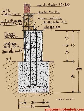 Les 25 meilleures id es concernant plot beton sur pinterest plot beton terr - Plot de fondation a visser ...