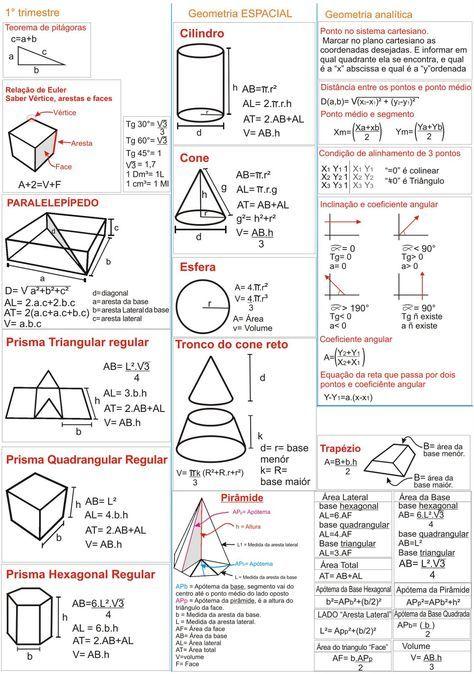 Fórmulas geométricas de matemática