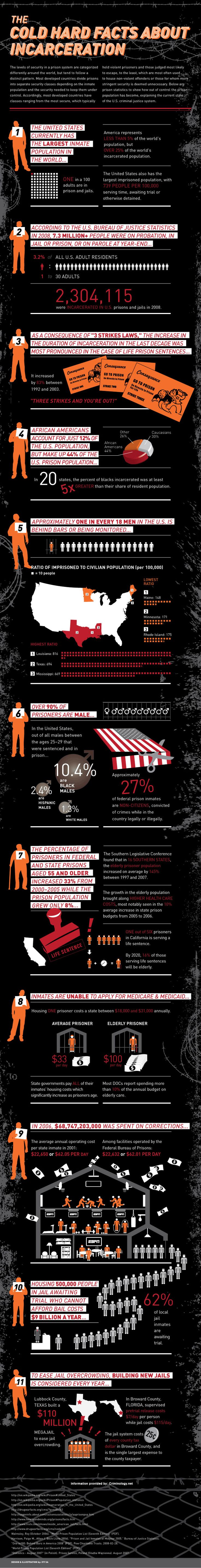 Infographic: The Cold Hard Facts about Incarceration