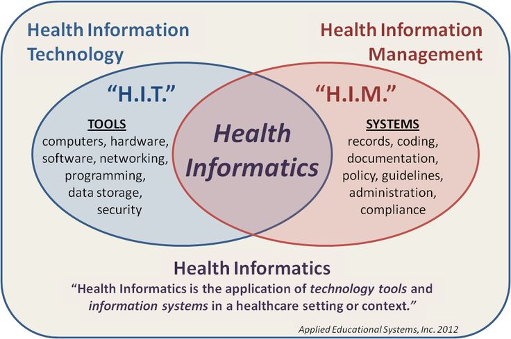 Do YOU know the difference between Health Information Technology, Health Information Management, and Health Informatics? #HealthScience #CTE from http://blog.aeseducation.com/2012/03/health-information-technology/