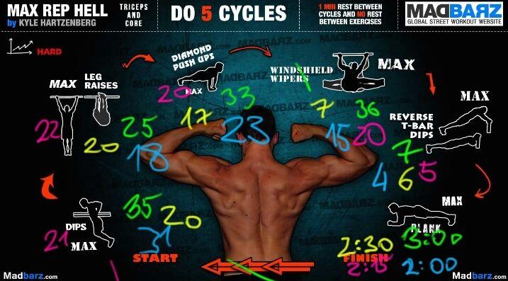 """Tato rutina je zaměřená na triceps, ramena a """"core"""" tzn. jak spodek zad, tak břicho. Jen vy sami si určujete kolik toho zvládnete, soutěžíte sami se sebou, udělejte maximum a s nikým se nesrovnávejte :)) Soustřeďte se na techniku, dýchejte správě a trejnujte zběsile. Tuhle rutinu můžou cvičit s přehledem i pokročilý, jen mějte pauzu 30 sec mezi cviky a 3 minuty po každém cyklu. Pište si výsledky svého maxima, třeba za měsíc, až pojedete rutinu znova, oceníte svůj progres."""
