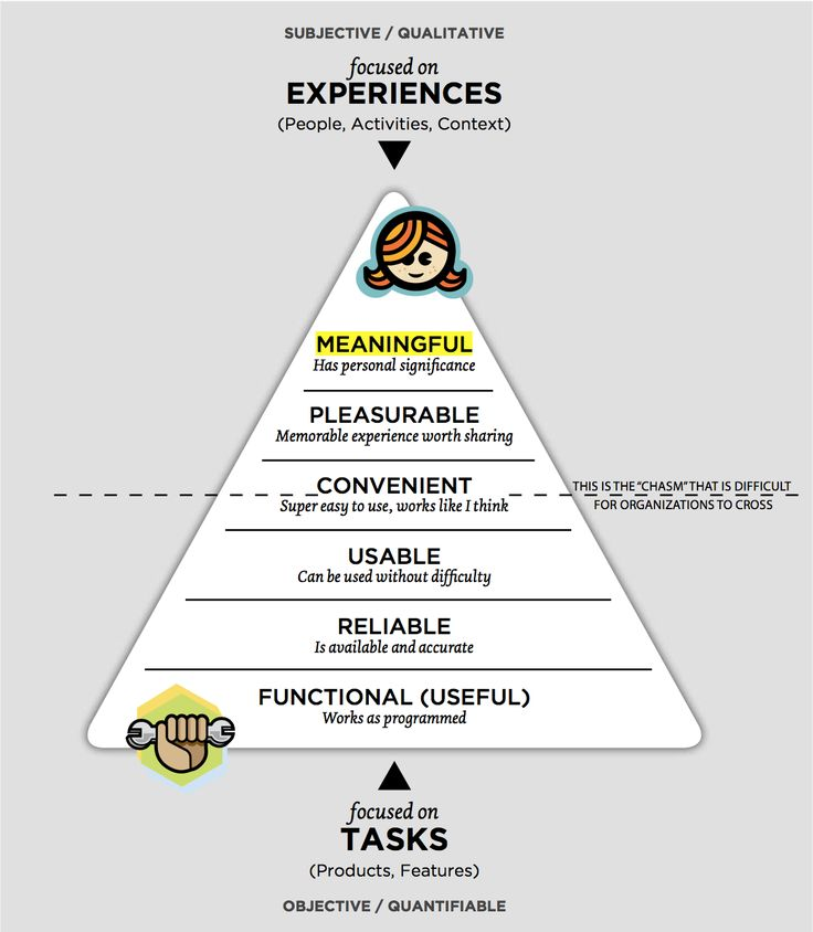Notice the parallel with the hierarchy of needs. UX Design