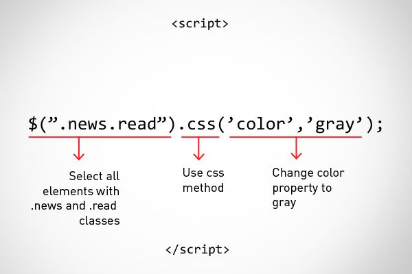 JQuery for designers: 5 coding techniques anyone can learn