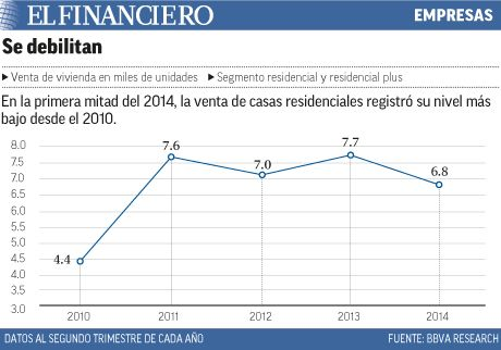 Ley antilavado pega a casas de empeño, autos y vivienda. 24/11/2014