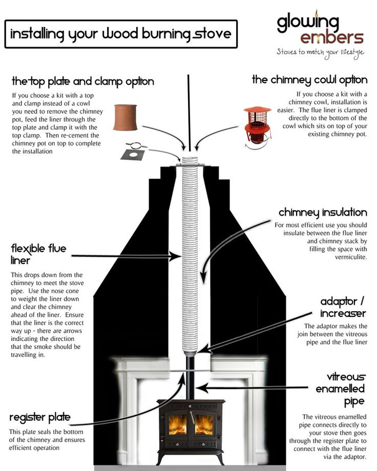 Installing your wood burning stove - Chimney installations : - 25+ Best Ideas About Wood Stove Installation On Pinterest Stove