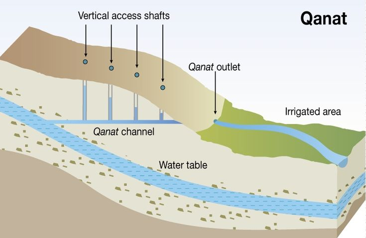 Harvesting Water and Harnessing Cooperation: Qanat Systems in the Middle East and Asia | Middle East Institute