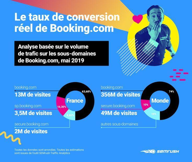 Le Taux De Conversion Reel De Booking Com Booking Les Marketeurs