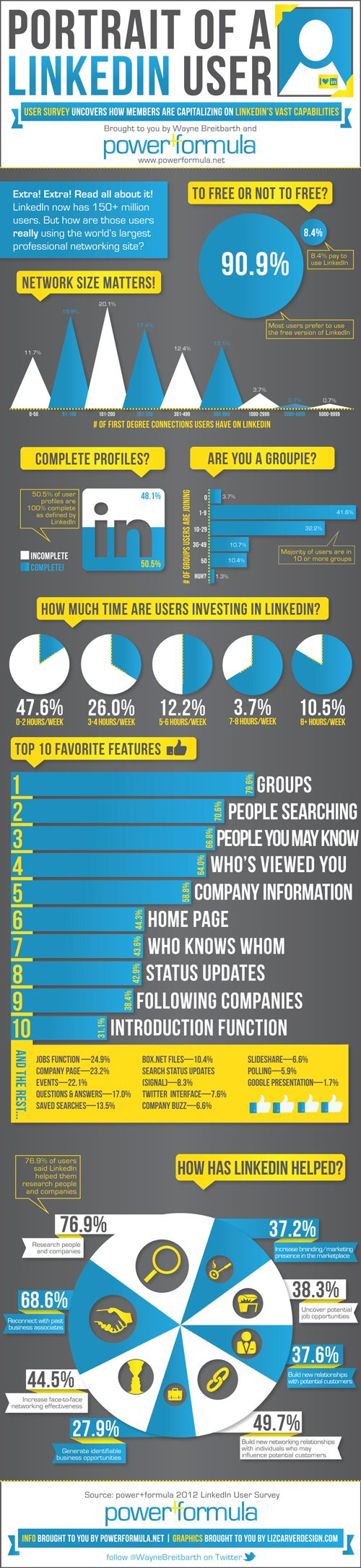 LinkedIn is a goldmine of data for those who look hard enough. It has a ton of professionals you can connect with to expand your business and generate more leads. Have you ever wondered how people are using LinkedIn for their business. This infographic by Power Forumla has that covered:: Social Network, De Linkedin, Small Business, Website, Social Media, Media Infographic, User Infographic, Linkedin User, Linkedin Infographic