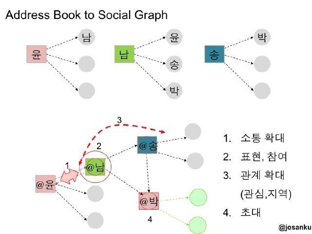 Address book to social graph