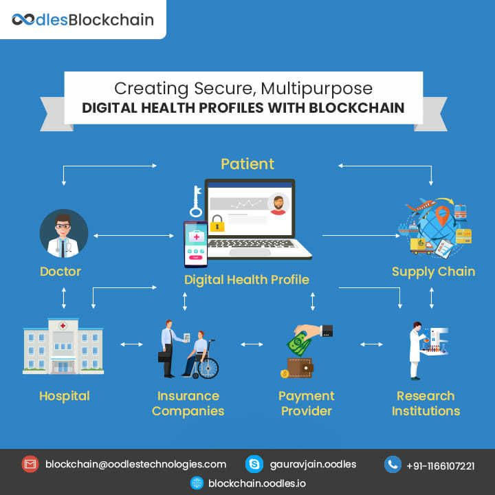 Developing Efficient Iot Blockchain Solutions For Healthcare In